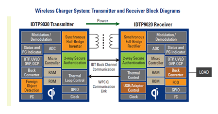 wireless_power_idtp9020_30_block_diagram
