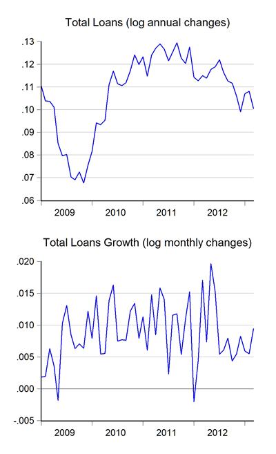 02_loans