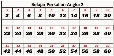 Belajar Perkalian Angka 2 Dengan Bilangan Kelipatan Dua