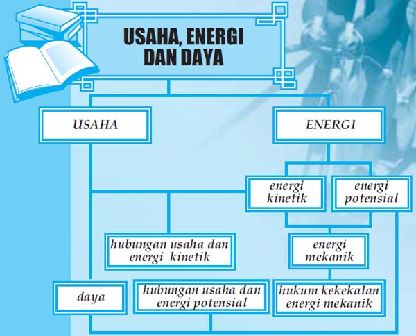 Peta Konsep Usaha Energi Dan Daya Pengertian