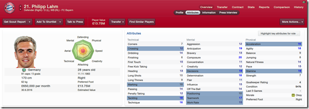 Philipp Lahm_ Overview Attributes