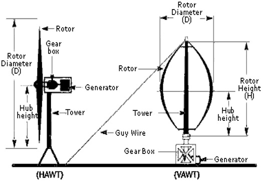 wind turbines types and components