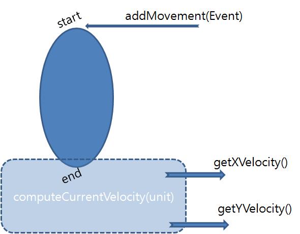 how to compute velocity
