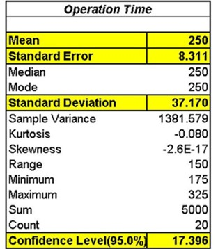 confidence interval of mean, statistics, excel, excel 2010, excel 2013, confidence interval