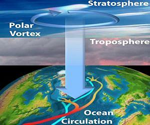 The troposphere is the lowest portion of earth's atmosphere. The stratosphere sits just above the troposphere, between 6 and 30 miles above earth's surface. spacedaily.com