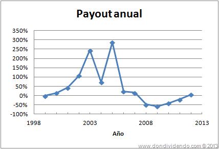 Dinamia payout DonDividendo 2013