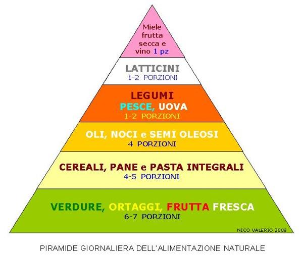 Piramide giornaliera Alimentazione Naturale (NV 2008)