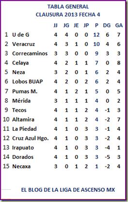 También el Veracruz ha tenido un i nicio de torneo promisorio y se