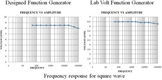 Frequency response for different waves