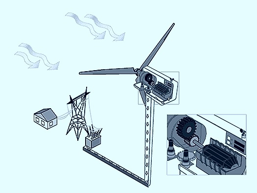 Renewable energy conversion from wind