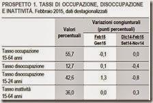 Tassi di occupazione, disoccupazione e inattività. Febbraio 2015