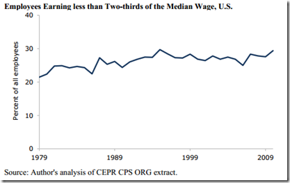 Employees Earning less than Two-thirds of the Median Wage, U.S.