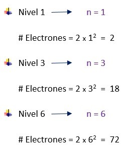 Ejemplos de electrones en un nivel de energía