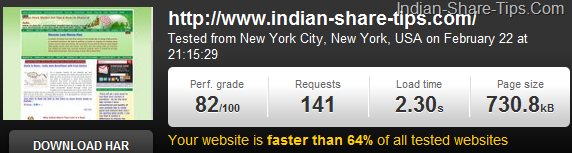 Indian-Share-Tips.Com Page Loading Speed