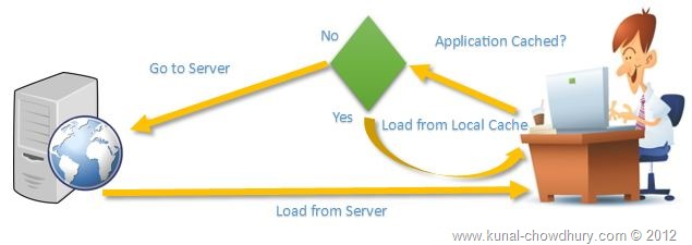 HTML5 Application Cache mechanism to reduce server trip