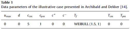 Data parameters of the illustrative case presented in Archibald and Dekker