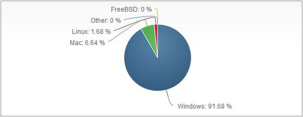 Sistemi Operativi Luglio 2014