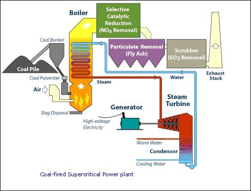 Supercritical Coal Fired Power Plant Clean Coal Power Generation
