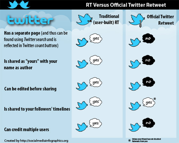 [Infographie] RT personnalisé vs Retweet officiel de Twitter
