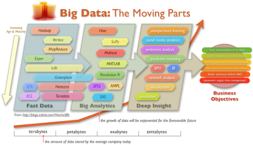 Big Data: The Moving Parts