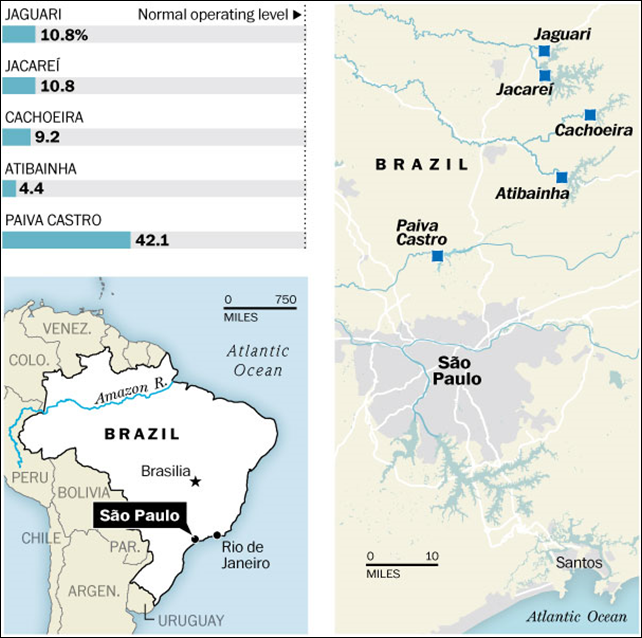 São Paulo's drought: Five major reservoirs that serve water to the São Paulo metropolitan area are critically below their normal operating levels, 17 November 2014. Jaguari is at 10.8 percent of normal operating level, Jacareí is at 10.8 percent, Cachoeira is at 9.2 percent, Atibainha is at 4.4 percent, and Paiva Castro is at 42.1 percent. Graphic: Sabesp / The Washington Post