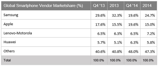 Smartphone vendors marketshare 2014 - mobilespoon