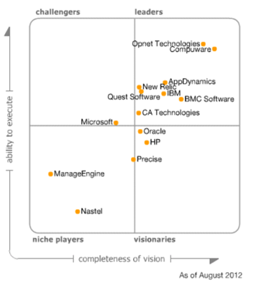 Enterprise Strategy and Architecture: Gartner MQ for Application ...