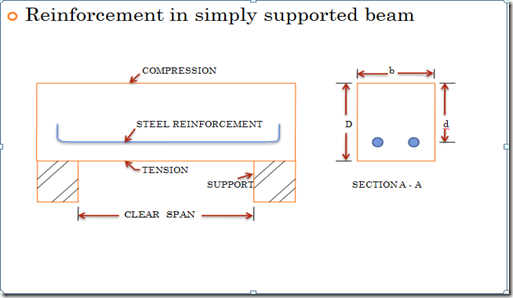 singly reinforced beam limit state method of design construction