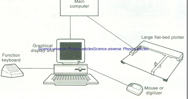 Computer-aided Design ~ Science universe: Physics articles