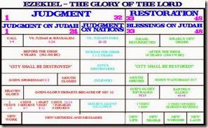 Ezekiel Chart