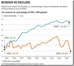 US - Burden in decline