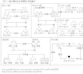 [AA]モナー達の高校生活・相関図(家庭編)