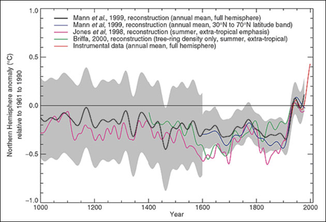 Comparison of warm-season (Jones et al., 1998) and annual mean (Mann et al., 1998, 1999) multi-proxy-based and warm season tree-ring-based (Briffa, 2000) millennial Northern Hemisphere temperature reconstructions. The recent instrumental annual mean Northern Hemisphere temperature record to 1999 is shown for comparison. Also shown is an extra-tropical sampling of the Mann et al. (1999) temperature pattern reconstructions more directly comparable in its latitudinal sampling to the Jones et al. series. The self-consistently estimated two standard error limits (shaded region) for the smoothed Mann et al. (1999) series are shown. The horizontal zero line denotes the 1961 to 1990 reference period mean temperature. All series were smoothed with a 40-year Hamming-weights lowpass filter, with boundary constraints imposed by padding the series with its mean values during the first and last 25 years. Graphic: IPCC