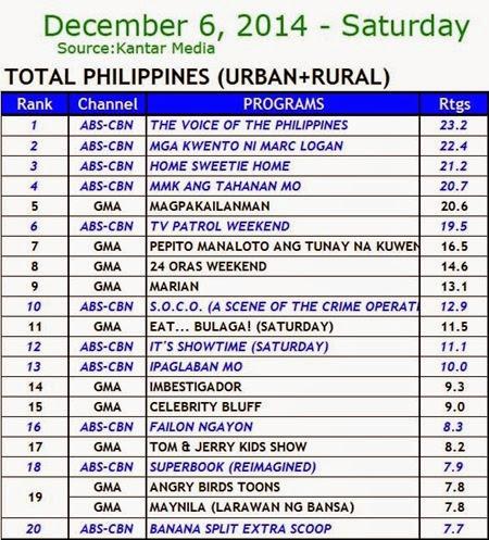 Kantar Media National TV Ratings - Dec. 6, 2014 (Saturday)