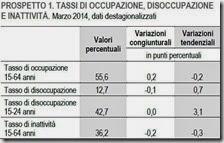 Tassi di occupazione, disoccupazione e inattività. Marzo 2014