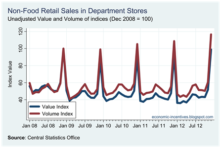 Unadjusted Department Stores to December 2012