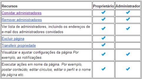 Proprietários e administradores de páginas do Google _thumb