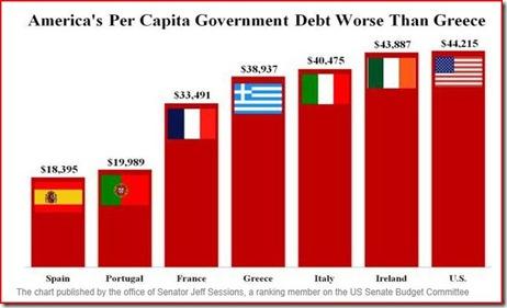 debt comparrison
