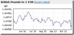 Pound per euro