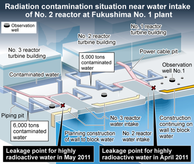 Radiation contamination situation near water intake of Number 2 reactor at Fukushima Daiichi Number 1 plant, 2 August 2013. The radioactive water level in observation wells has risen sharply to about 1 meter from the ground's surface, apparently due to the accumulation of groundwater blocked from the ocean. Graphic: Asahi Shimbun
