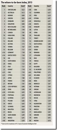 Suisse, pays où il fait bon naître en 2013