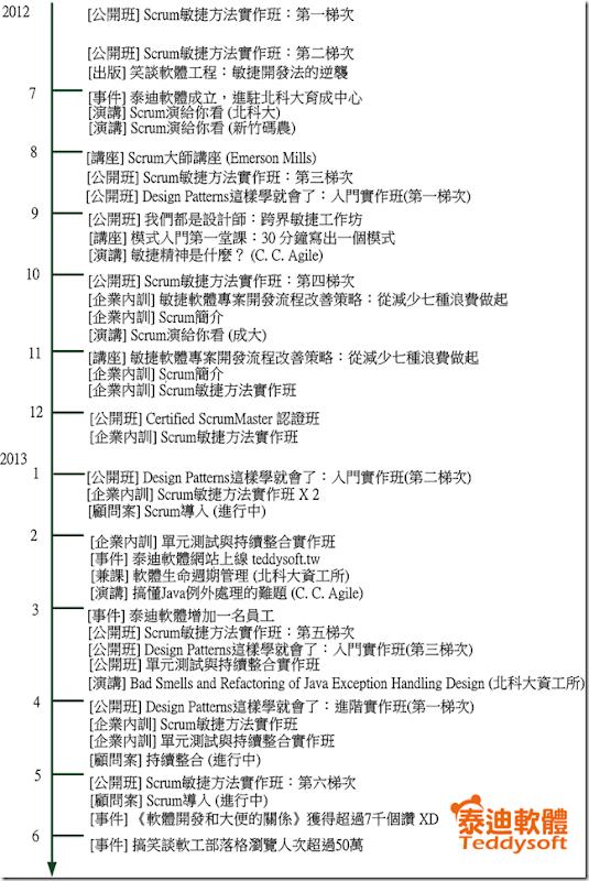 泰迪軟體timeline
