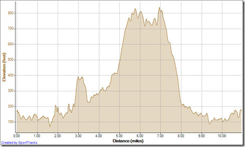 Running Back in the Saddle 10-23-2012, Elevation - Distance