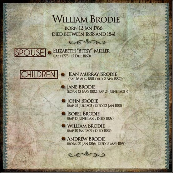 WilliamBrodie1766