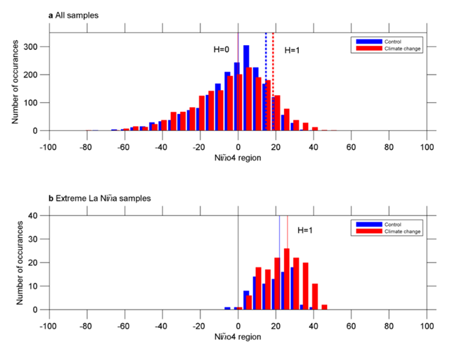 Multi-model statistics associated with the increase in frequency of extreme La Niña events Multi-model ensemble histogram of quadratically detrended outgoing longwave radiation anomalies in the Niño-4 (central Pacific) region. Values are separated into 5 W m-2 bins centred at the tick point for the Control (blue) and Climate Change (red) periods. The multi-model median for the Control (solid blue line) and the Climate Change (solid red line) periods are indicated, and the corresponding values for all La Niña samples only (Niño4 < -0.5 s.d.) are indicated by dashed blue (Control) and dashed red (Climate Change). a, for all samples, i.e. all summer (December, January, February) seasons, and b, for extreme La Niña samples only, respectively. The histograms for all samples between the two periods are not statistically significant (H=0), but statistically significant (H=1) for both the La Niña and the extreme La Niña samples, above the 95% confidence level according to a 2-sided Student t-test. Graphic: Cai, et al., 2015