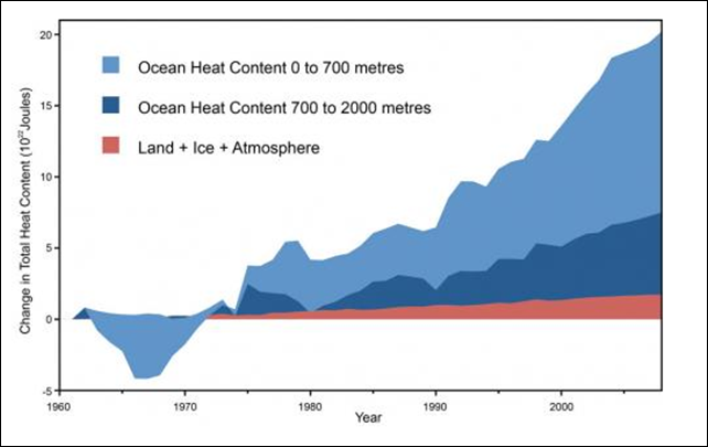 Land, atmosphere and ice heating (red), 0-700 meter ocean heat content (OHC) increase (light blue), 700-2,000 meter OHC increase (dark blue). Graphic: Nuccitelli et al., 2012