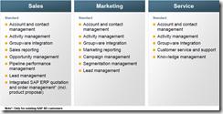 SAP CRM RDS