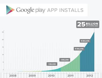 Google Play supera i 25 miliardi di applicazioni installate