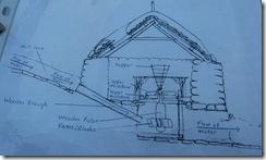 shawbost grain mill diagram