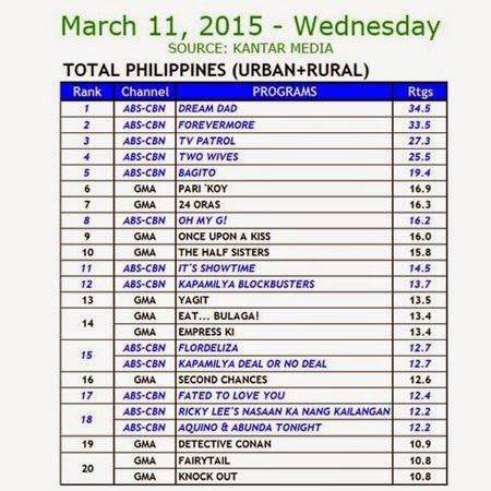 Kantar Media National TV Ratings - March 11, 2015 (Wednesday)